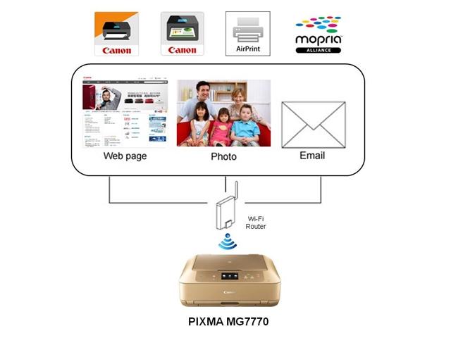 Skema Teknologi WiFi di Canon PIXMA MG7770