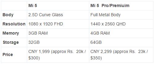 Spesifikasi Xiaomi Mi 5_Mi 5 Pro