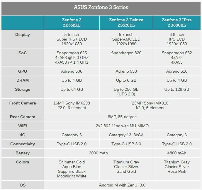 Spesifikasi ASUS Zenfone 3